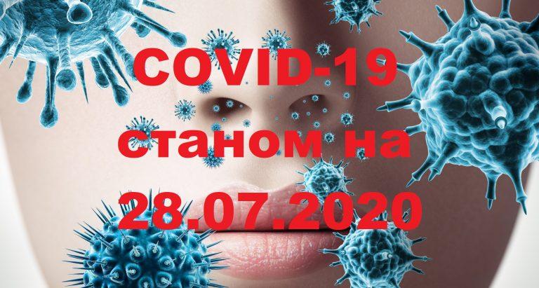 ОПЕРАТИВНО ПРО COVID-19 У ЯМНИЦЬКІЙ ОТГ СТАНОМ НА 28.07.2020